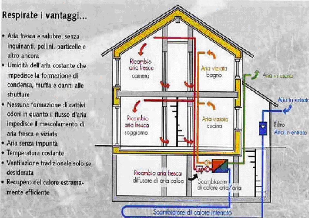 Ventilazione meccanica controllata contenuti gratis for Ventilazione meccanica